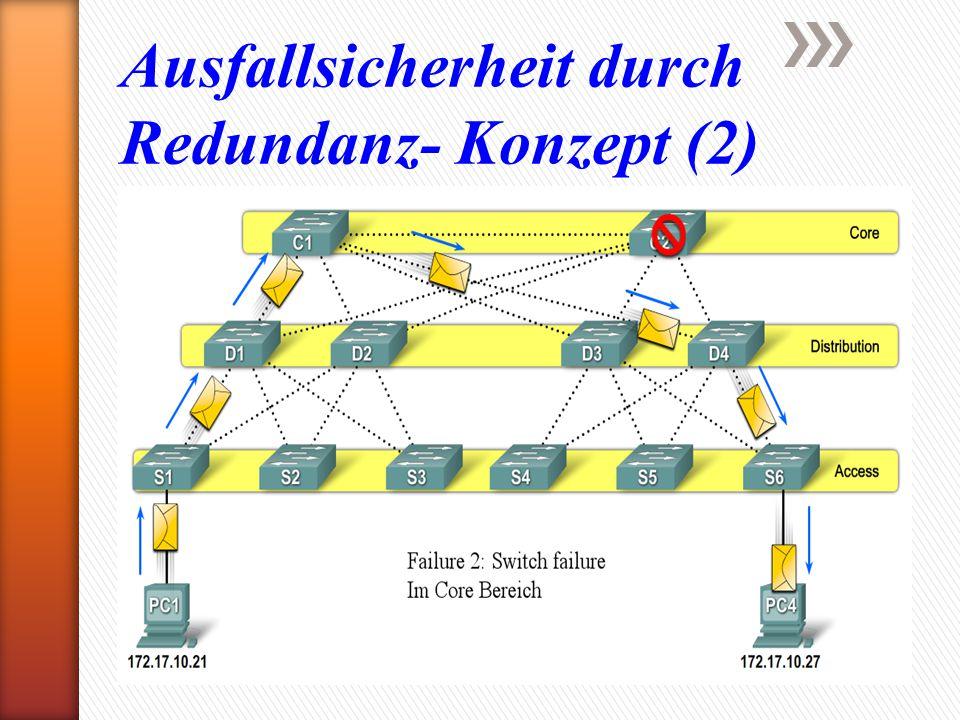 Ausfallsicherheit durch Redundanz- Konzept (2)