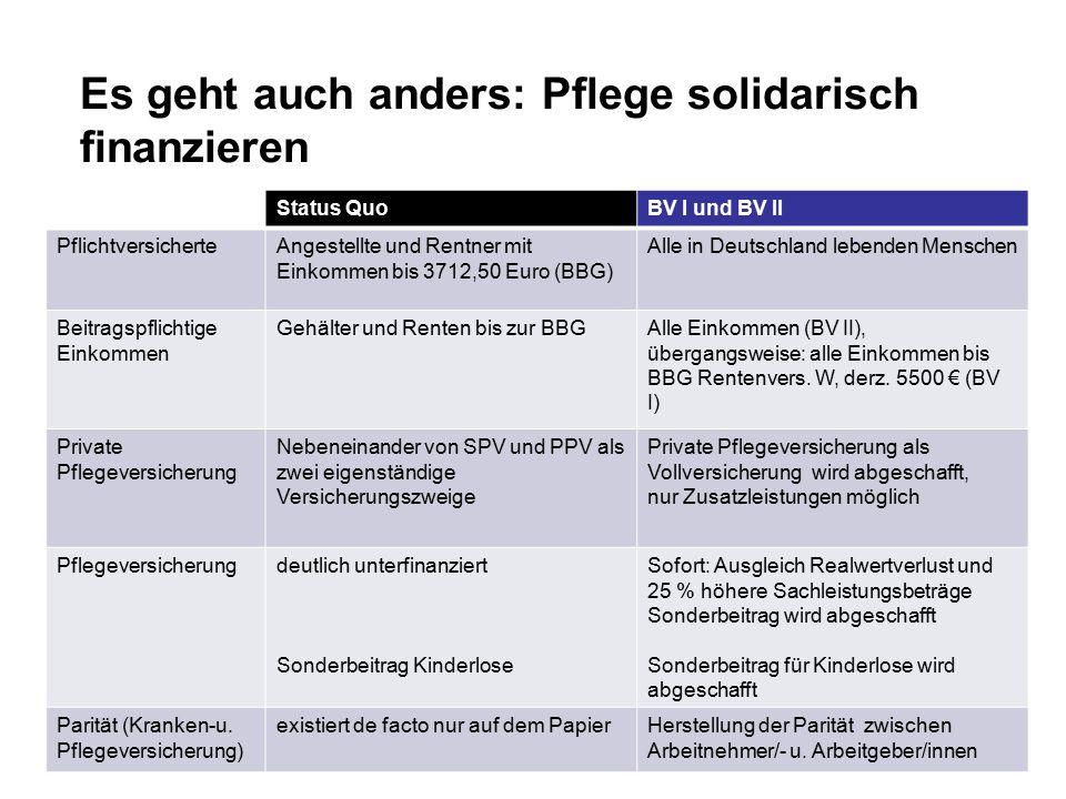 Es geht auch anders: Pflege solidarisch finanzieren www.linksfraktion.de10 Status QuoBV I und BV II PflichtversicherteAngestellte und Rentner mit Eink