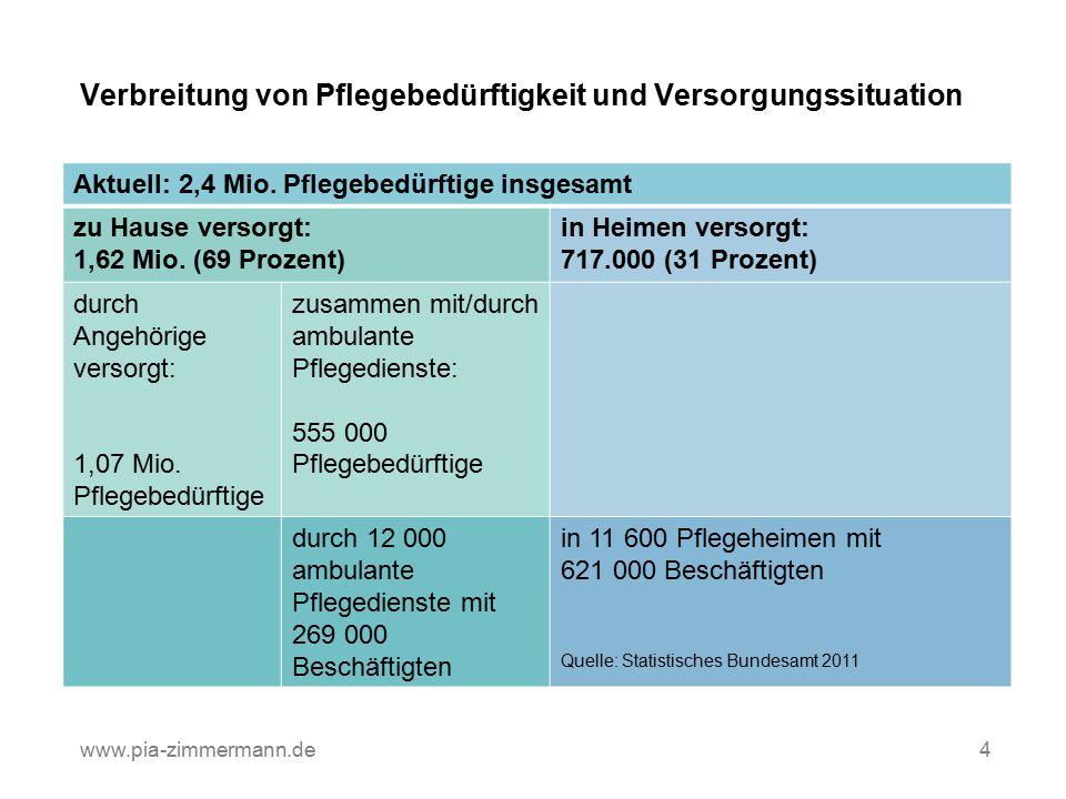 Verbreitung von Pflegebedürftigkeit und Versorgungssituation Q www.pia-zimmermann.de4 Aktuell: 2,4 Mio. Pflegebedürftige insgesamt zu Hause versorgt: