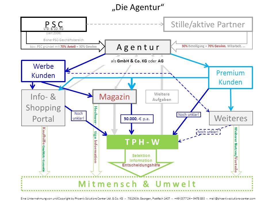 """Kaufhilfe Qualitäts - Garantie Hochwer- …… tige : Information Weiterer Nutzen/ Vorteile """"Die Agentur"""" Eine Unternehmung von und Copyright by Phoenix S"""