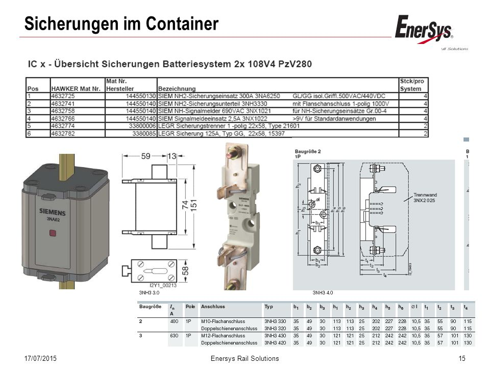 17/07/2015Enersys Rail Solutions15 Sicherungen im Container
