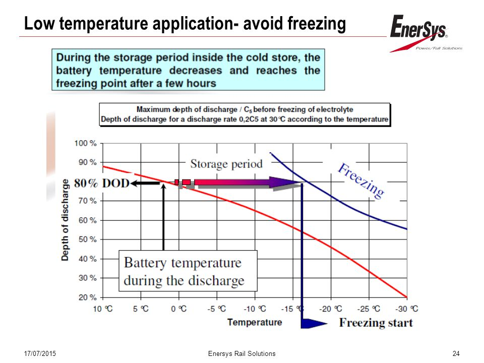 17/07/2015Enersys Rail Solutions24 Low temperature application- avoid freezing