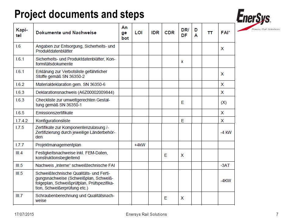 17/07/2015Enersys Rail Solutions7 Project documents and steps
