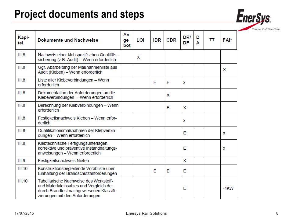 17/07/2015Enersys Rail Solutions19 Türklappen mit Lüftungsöffnung