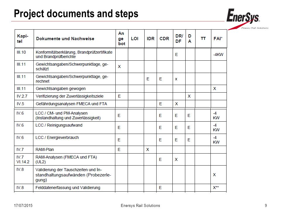 17/07/2015Enersys Rail Solutions9 Project documents and steps
