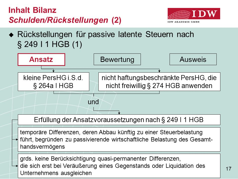 17 Inhalt Bilanz Schulden/Rückstellungen (2)  Rückstellungen für passive latente Steuern nach § 249 I 1 HGB (1) Bewertung Ansatz Ausweis kleine PersHG i.S.d.