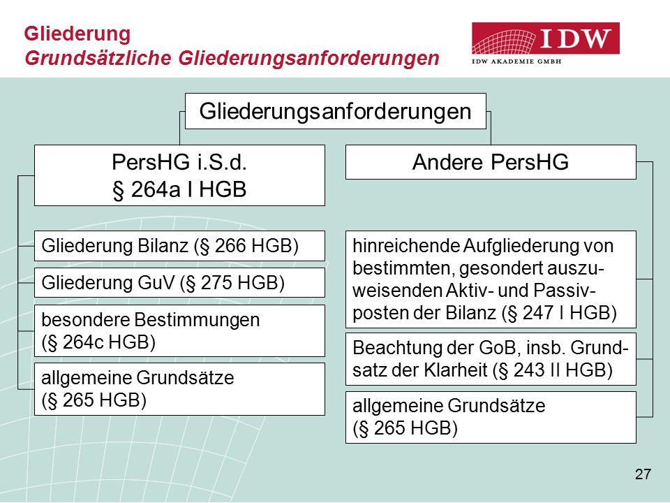 27 Gliederung Grundsätzliche Gliederungsanforderungen Gliederungsanforderungen PersHG i.S.d.