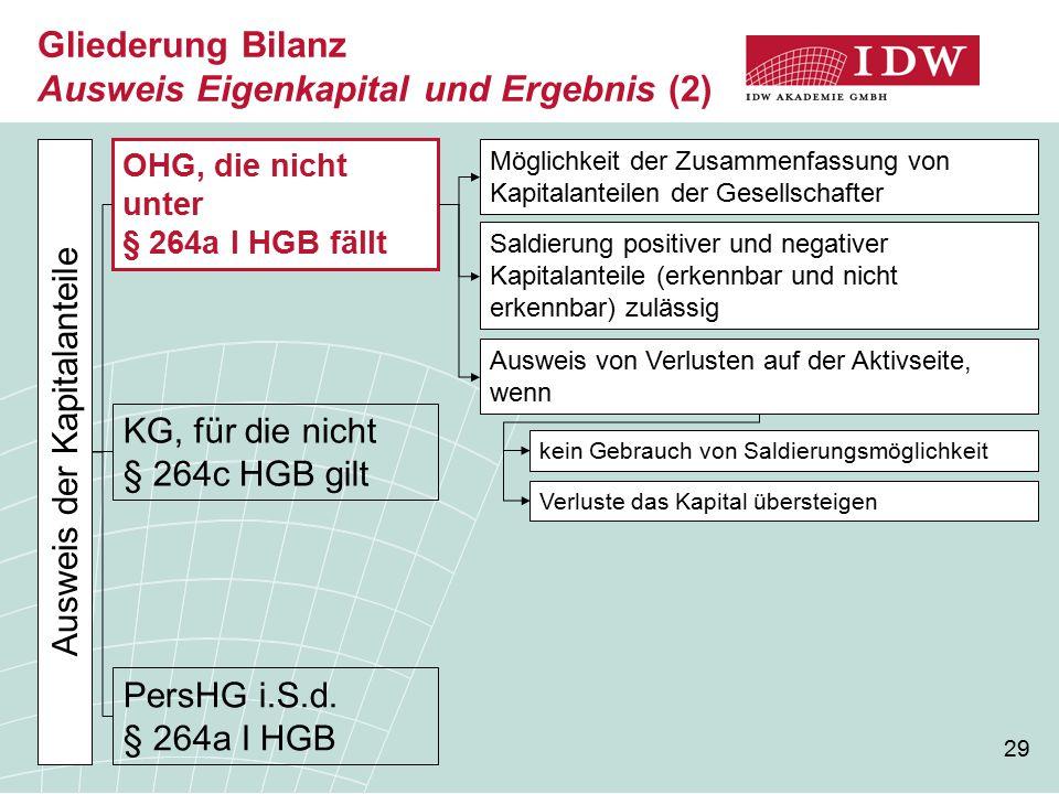 29 Gliederung Bilanz Ausweis Eigenkapital und Ergebnis (2) Ausweis der Kapitalanteile OHG, die nicht unter § 264a I HGB fällt KG, für die nicht § 264c HGB gilt PersHG i.S.d.
