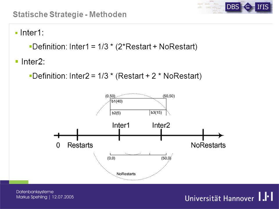 Statische Strategie - Methoden  Inter1:  Definition: Inter1 = 1/3 * (2*Restart + NoRestart)  Inter2:  Definition: Inter2 = 1/3 * (Restart + 2 * NoRestart)