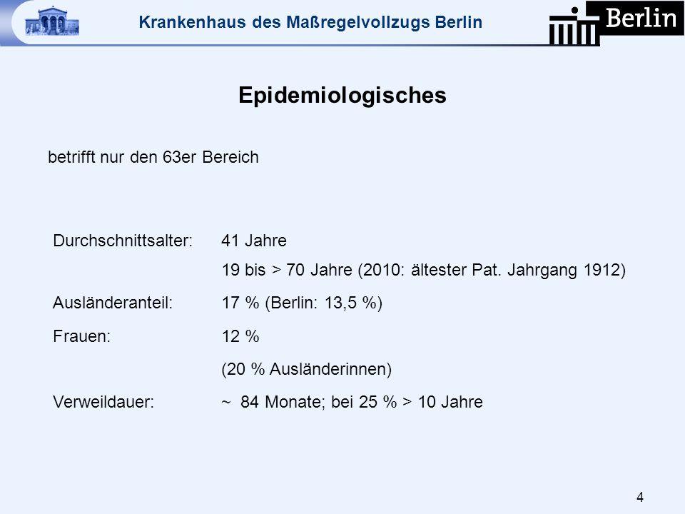Krankenhaus des Maßregelvollzugs Berlin Epidemiologisches betrifft nur den 63er Bereich 4 Durchschnittsalter:41 Jahre 19 bis > 70 Jahre (2010: älteste