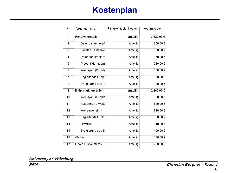 University of Würzburg PPM Christian Bergner – Team 4 7 Agenda Projektpläne Aktueller Status  Meilensteintrendanalyse  Projektüberwachung mit Fortschrittslinie  Aktueller Projektstatus Fazit