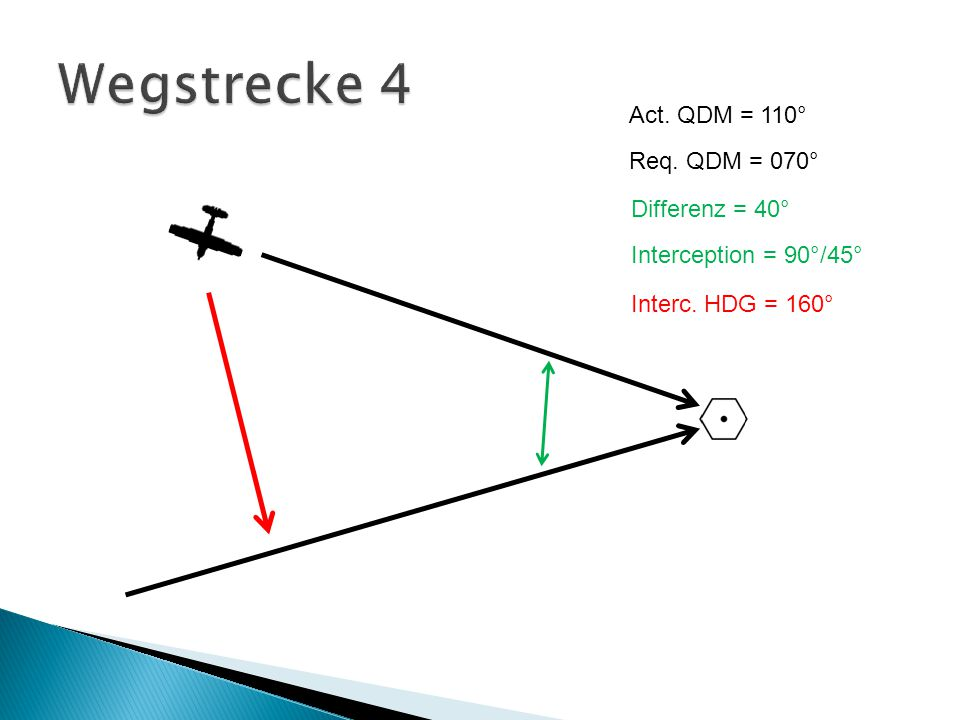 Act. QDM = 110° Req. QDM = 070° Interc. HDG = 160° Differenz = 40° Interception = 90°/45°