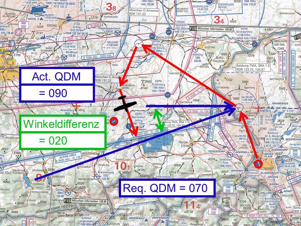 Act. QDM Req. QDM = 070 = 090 Winkeldifferenz = 020