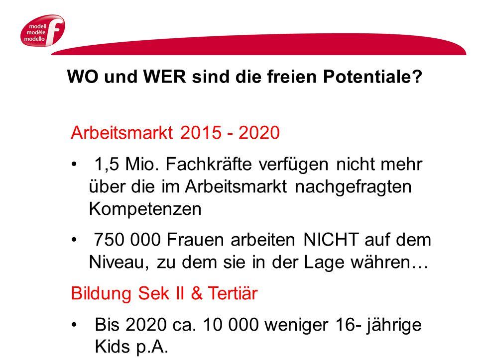WO und WER sind die freien Potentiale. Arbeitsmarkt 2015 - 2020 1,5 Mio.