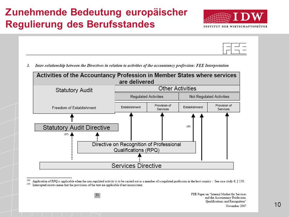 10 Zunehmende Bedeutung europäischer Regulierung des Berufsstandes