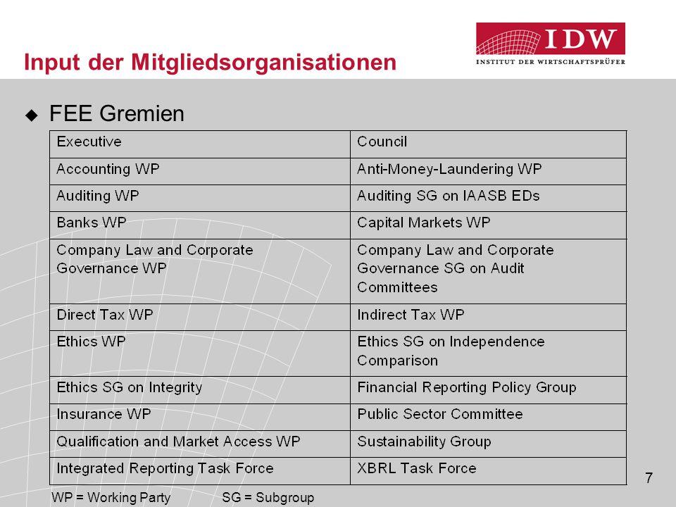 7 Input der Mitgliedsorganisationen  FEE Gremien WP = Working PartySG = Subgroup
