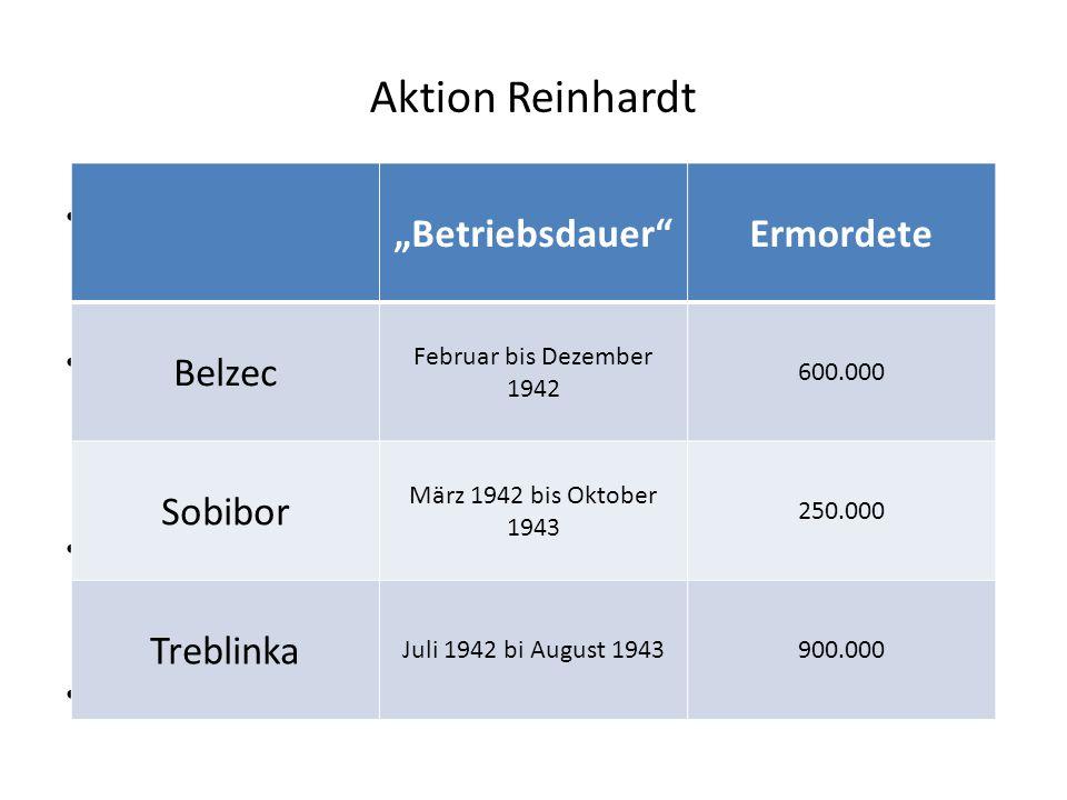 Aktion Reinhardt 1941 (Beginn des Krieges gegen SU): Odilo Globocnik wird von Himmler mit der A. R. beauftragt (bis Oktober 1943) Gründe: Effizienzste