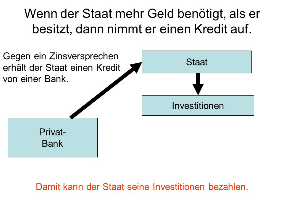 Investitionen Staat Privat- Bank Damit kann der Staat seine Investitionen bezahlen. Wenn der Staat mehr Geld benötigt, als er besitzt, dann nimmt er e