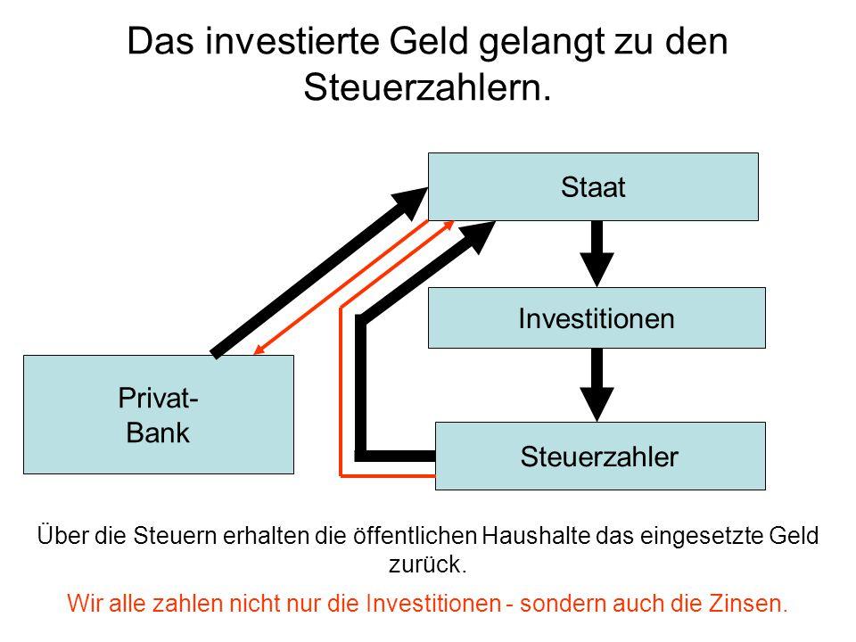 Steuerzahler Investitionen Staat Privat- Bank Das investierte Geld gelangt zu den Steuerzahlern. Wir alle zahlen nicht nur die Investitionen - sondern