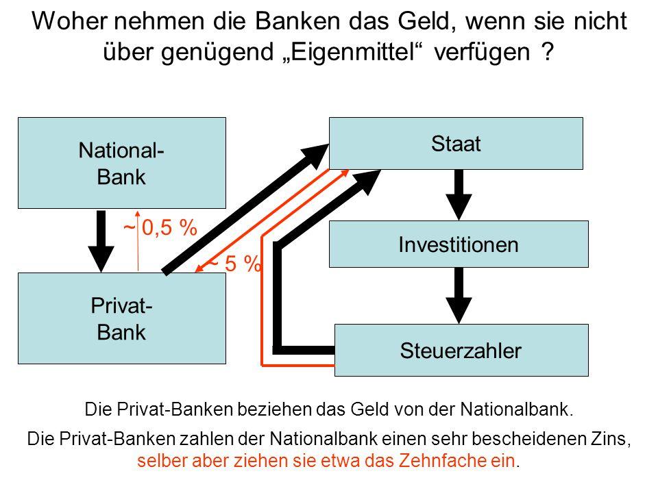 """Steuerzahler Investitionen Staat National- Bank Privat- Bank Woher nehmen die Banken das Geld, wenn sie nicht über genügend """"Eigenmittel"""" verfügen ? D"""