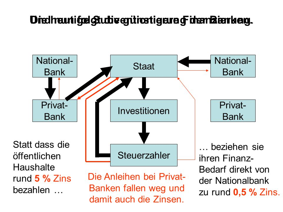 Steuerzahler Investitionen Staat National- Bank Privat- Bank National- Bank Privat- Bank Die heutige Subventionierung der Banken.