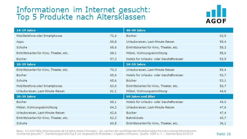 """Seite 18 Informationen im Internet gesucht: Top 5 Produkte nach Altersklassen Basis: 101.603 Fälle (Internetnutzer ab 14 Jahre letzte 3 Monate) / """"Zu"""