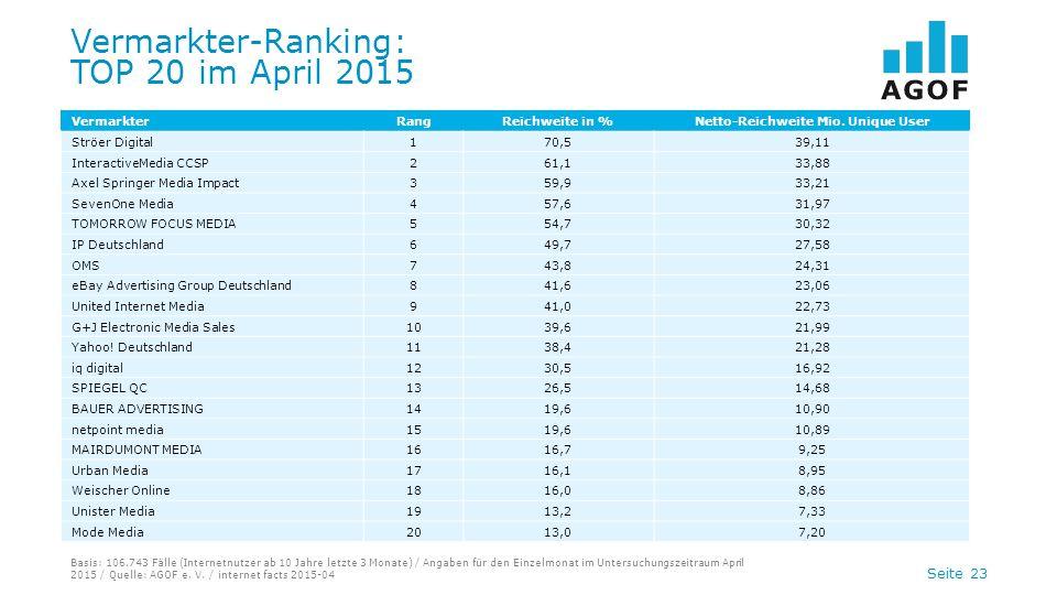 Seite 23 Vermarkter-Ranking: TOP 20 im April 2015 Basis: 106.743 Fälle (Internetnutzer ab 10 Jahre letzte 3 Monate) / Angaben für den Einzelmonat im U
