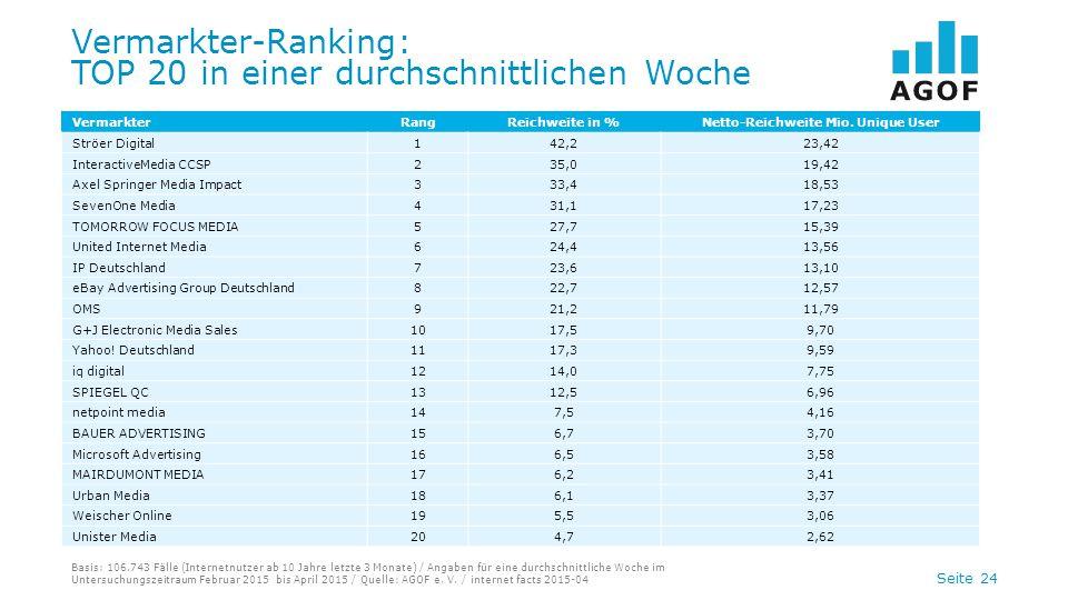 Seite 24 Vermarkter-Ranking: TOP 20 in einer durchschnittlichen Woche Basis: 106.743 Fälle (Internetnutzer ab 10 Jahre letzte 3 Monate) / Angaben für