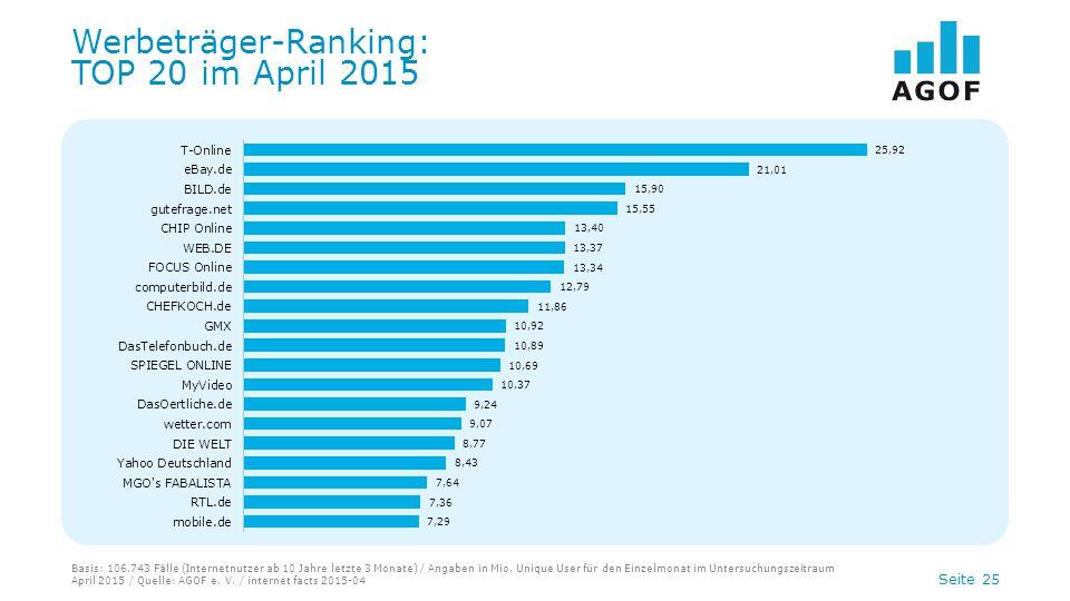 Seite 25 Werbeträger-Ranking: TOP 20 im April 2015 Basis: 106.743 Fälle (Internetnutzer ab 10 Jahre letzte 3 Monate) / Angaben in Mio. Unique User für
