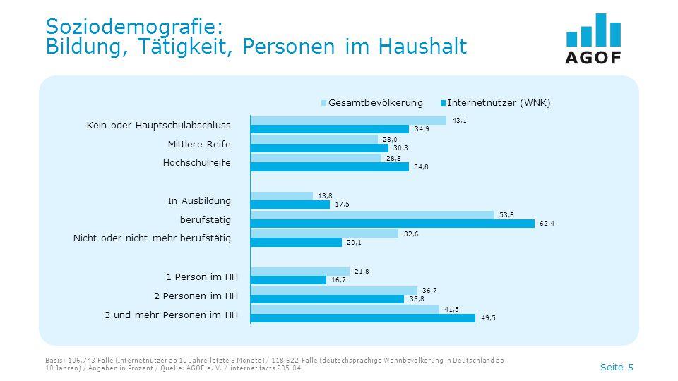 Seite 6 Geschlechterverteilung in den Altersklassen Basis: 106.743 Fälle (Internetnutzer ab 10 Jahre letzte 3 Monate) / 118.622 Fälle (deutschsprachige Wohnbevölkerung in Deutschland ab 10 Jahren) / Angaben in Prozent / Quelle: AGOF e.