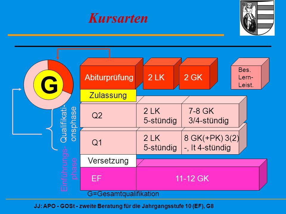 JJ: APO - GOSt - zweite Beratung für die Jahrgangsstufe 10 (EF), G8 Kursarten G Abiturprüfung2 LK2 GK Bes. Lern- Leist. Q1 Q2 EF 2 LK 5-stündig 7-8 GK