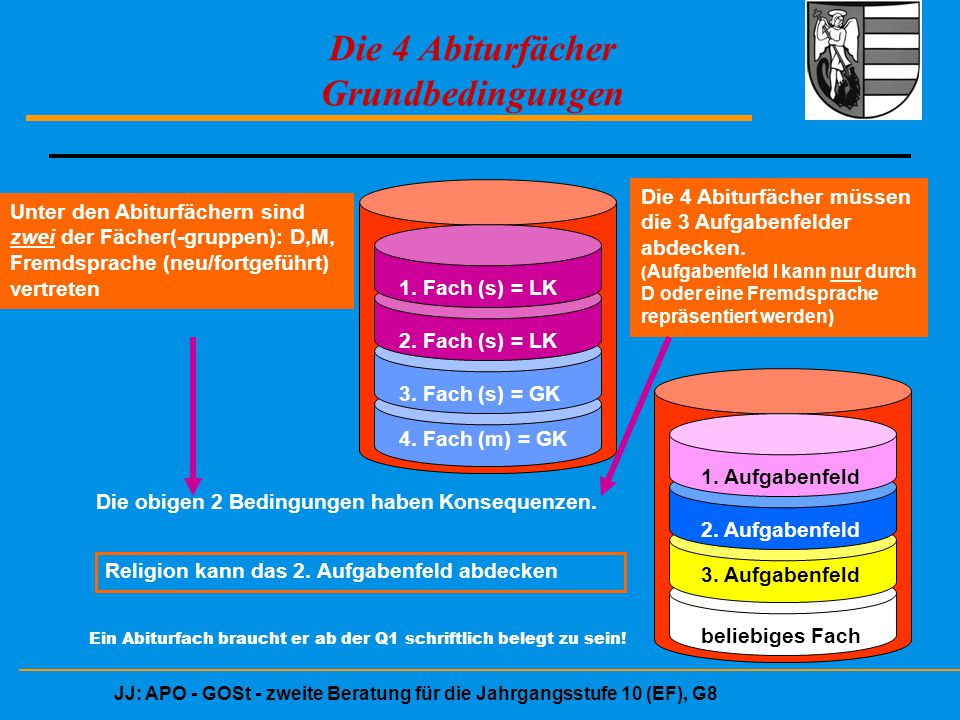 JJ: APO - GOSt - zweite Beratung für die Jahrgangsstufe 10 (EF), G8 Die 4 Abiturfächer Grundbedingungen 1. Fach (s) = LK 2. Fach (s) = LK 3. Fach (s)