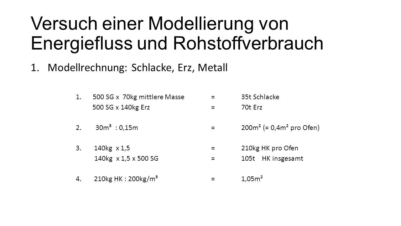 Versuch einer Modellierung von Energiefluss und Rohstoffverbrauch 1.Modellrechnung: Schlacke, Erz, Metall 1.500 SG x 70kg mittlere Masse=35t Schlacke
