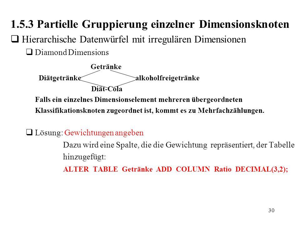 30 1.5.3 Partielle Gruppierung einzelner Dimensionsknoten  Hierarchische Datenwürfel mit irregulären Dimensionen  Diamond Dimensions Getränke Diätge