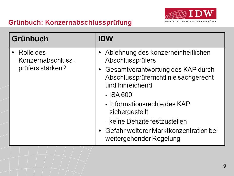 40 Überblick  Europäische Entwicklungen bei der ISA-Adoption  Veränderung der Rolle des IDW  Aktuelles zur ISA-Transformation Anpassung von IDW PS an die Clarified ISA Prüfungsdokumentation nach ISA Neuerungen für die Konzernabschlussprüfung durch ISA 600  Beispiele zur ISA-Implementierung in Europa