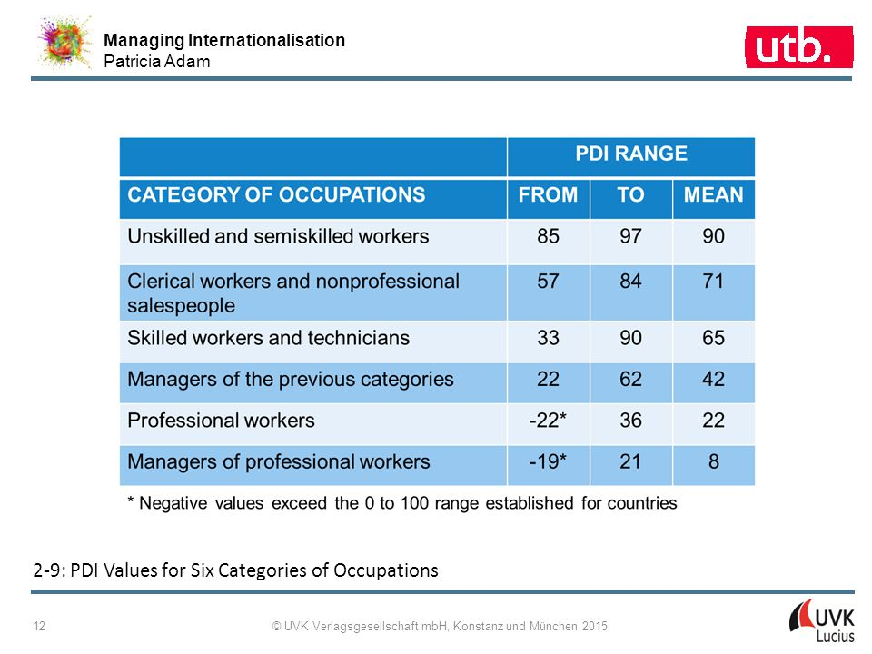 Managing Internationalisation Patricia Adam © UVK Verlagsgesellschaft mbH, Konstanz und München 2015 12 2 ‑ 9: PDI Values for Six Categories of Occupa