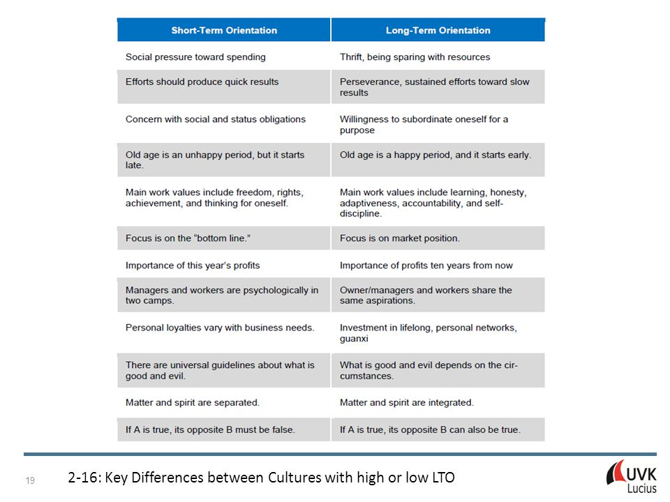 Managing Internationalisation Patricia Adam © UVK Verlagsgesellschaft mbH, Konstanz und München 2015 19 2-16: Key Differences between Cultures with hi