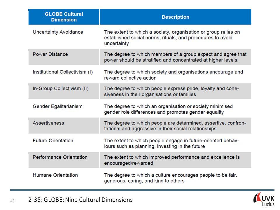 Managing Internationalisation Patricia Adam © UVK Verlagsgesellschaft mbH, Konstanz und München 2015 41 2-36: GLOBE: Country Clusters