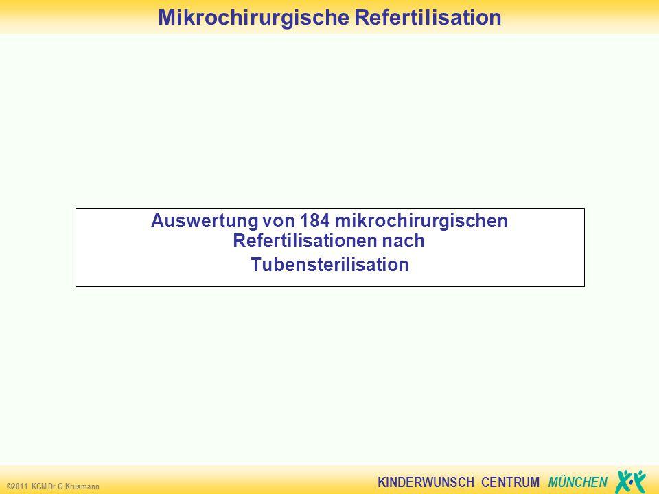 KINDERWUNSCH CENTRUM MÜNCHEN ©2011 KCM Dr.G.Krüsmann Mikrochirurgische Refertilisation Auswertung von 184 mikrochirurgischen Refertilisationen nach Tubensterilisation