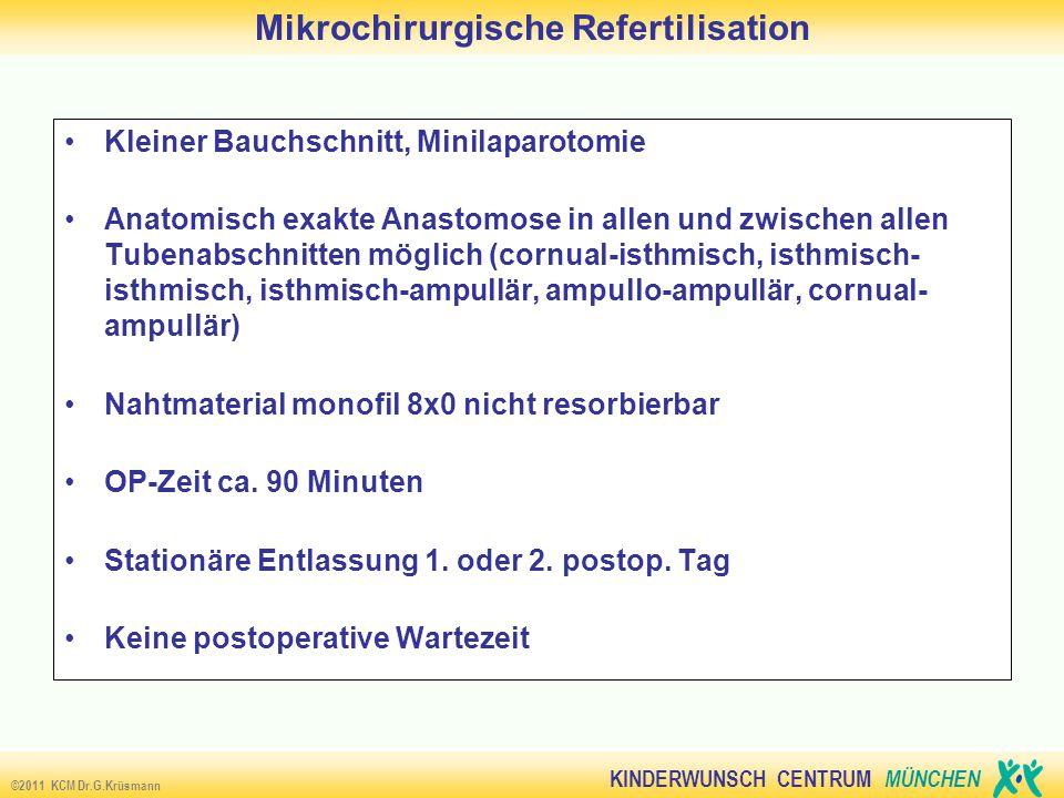 KINDERWUNSCH CENTRUM MÜNCHEN ©2011 KCM Dr.G.Krüsmann Mikrochirurgische Refertilisation Kleiner Bauchschnitt, Minilaparotomie Anatomisch exakte Anastomose in allen und zwischen allen Tubenabschnitten möglich (cornual-isthmisch, isthmisch- isthmisch, isthmisch-ampullär, ampullo-ampullär, cornual- ampullär) Nahtmaterial monofil 8x0 nicht resorbierbar OP-Zeit ca.