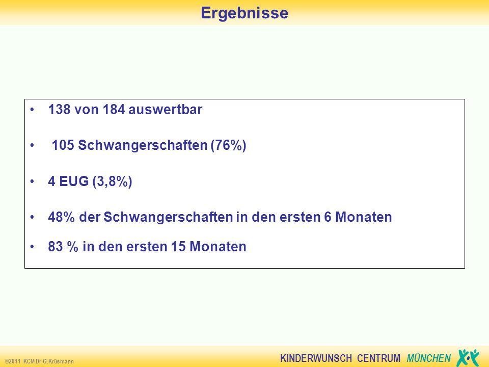 KINDERWUNSCH CENTRUM MÜNCHEN ©2011 KCM Dr.G.Krüsmann Ergebnisse 138 von 184 auswertbar 105 Schwangerschaften (76%) 4 EUG (3,8%) 48% der Schwangerschaften in den ersten 6 Monaten 83 % in den ersten 15 Monaten