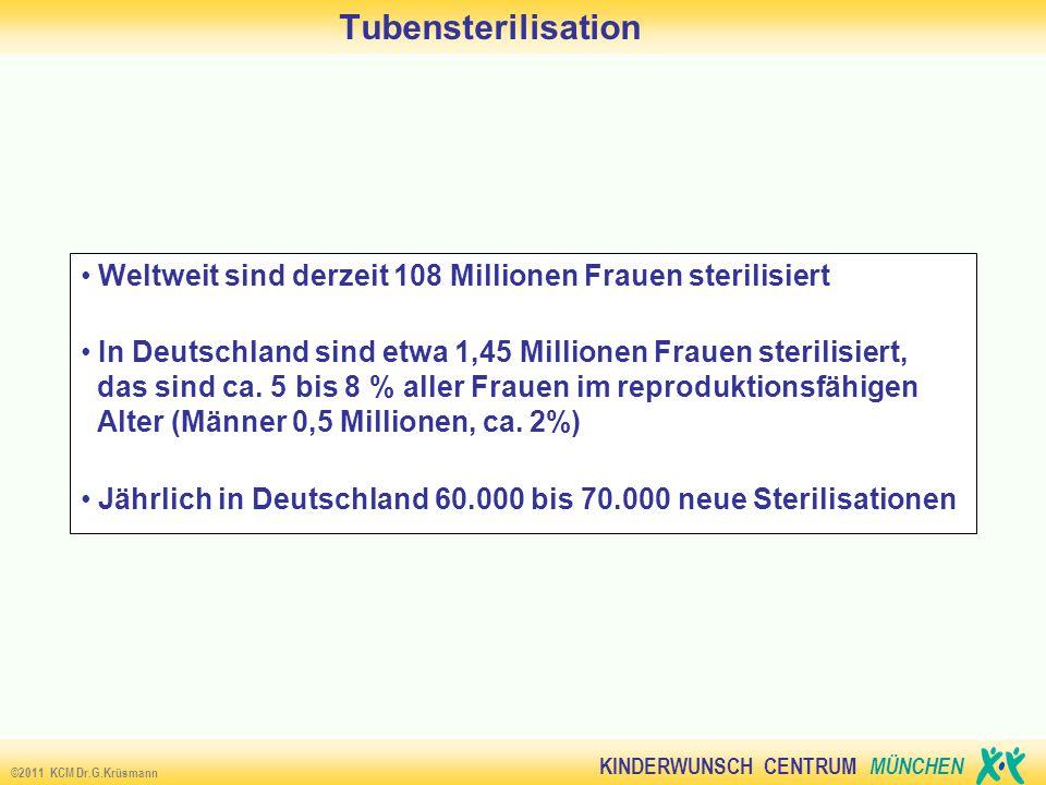 KINDERWUNSCH CENTRUM MÜNCHEN ©2011 KCM Dr.G.Krüsmann Wunsch nach Refertilisation oder IVF 95% sind mit Tubensterilisation zufrieden 3-5% haben erneut Kinderwunsch oder bereuen den Eingriff aus anderen Gründen 1% betreiben aktiv den Kinderwunsch (IVF, Refertilisation) Tendenz steigend