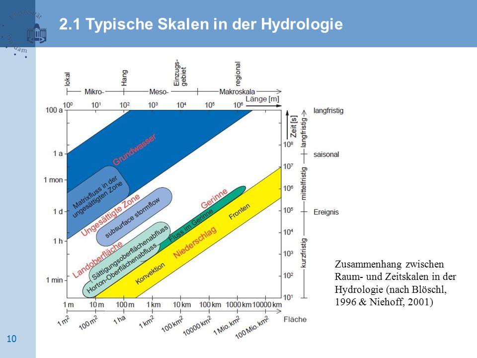 Zusammenhang zwischen Raum- und Zeitskalen in der Hydrologie (nach Blöschl, 1996 & Niehoff, 2001) 2.1 Typische Skalen in der Hydrologie 10