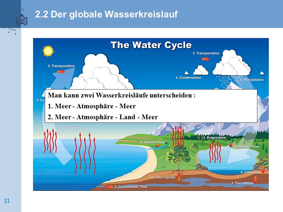Man kann zwei Wasserkreisläufe unterscheiden : 1. Meer - Atmosphäre - Meer 2. Meer - Atmosphäre - Land - Meer 2.2 Der globale Wasserkreislauf 11