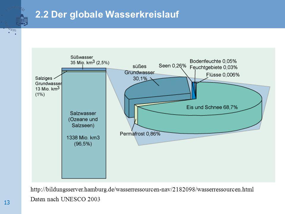 http://bildungsserver.hamburg.de/wasserressourcen-nav/2182098/wasserressourcen.html Daten nach UNESCO 2003 2.2 Der globale Wasserkreislauf 13