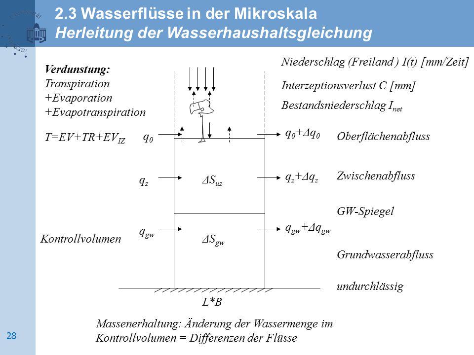 Verdunstung: Transpiration +Evaporation +Evapotranspiration T=EV+TR+EV IZ Kontrollvolumen Bestandsniederschlag I net Zwischenabfluss GW-Spiegel Grundw