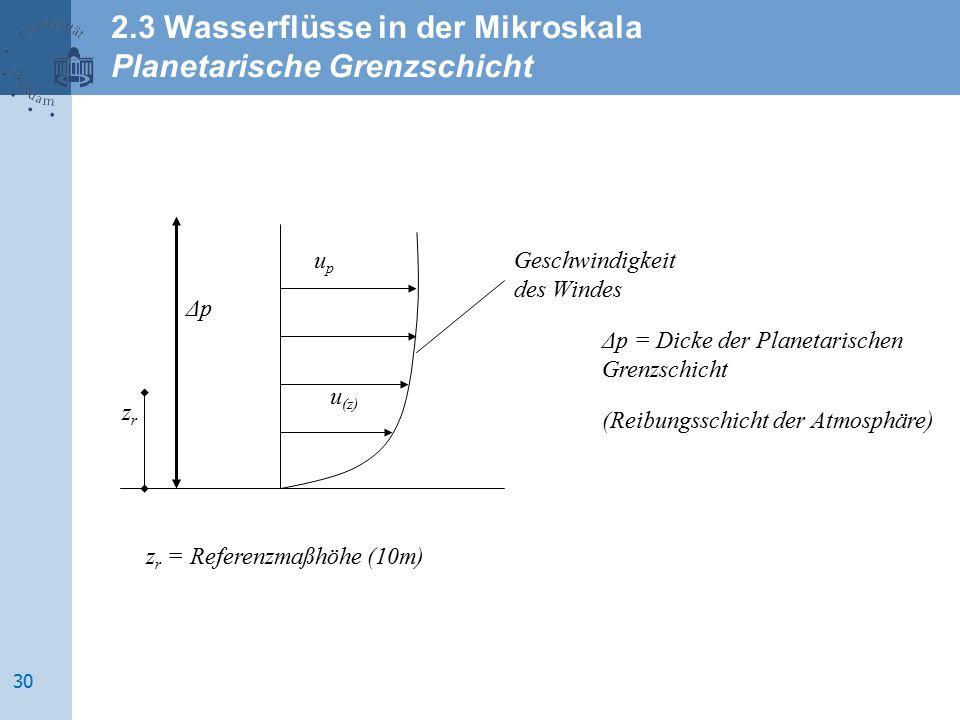Geschwindigkeit des Windes upup u (z) ΔpΔp Δp = Dicke der Planetarischen Grenzschicht (Reibungsschicht der Atmosphäre) zrzr z r = Referenzmaßhöhe (10m