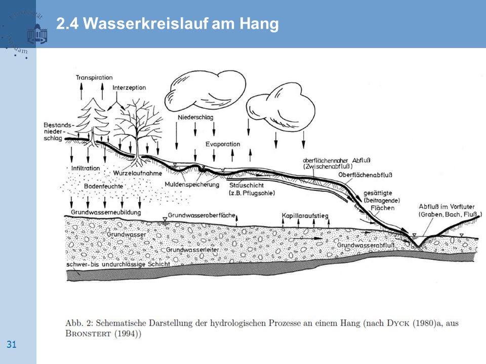 2.4 Wasserkreislauf am Hang 31