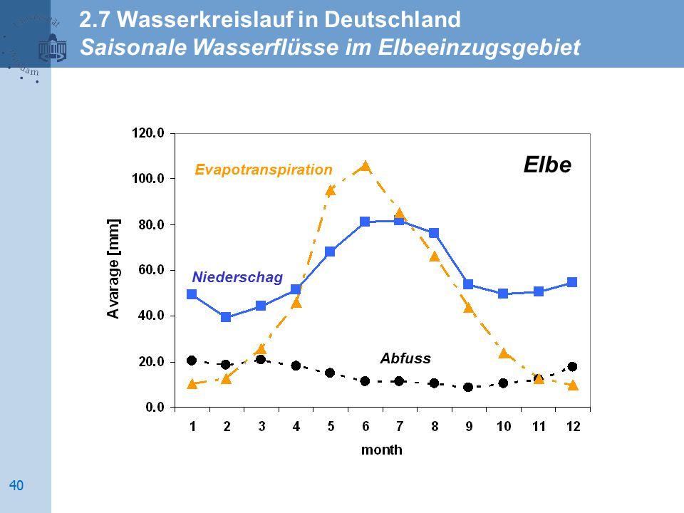 Evapotranspiration Niederschag Abfuss Elbe 2.7 Wasserkreislauf in Deutschland Saisonale Wasserflüsse im Elbeeinzugsgebiet 40