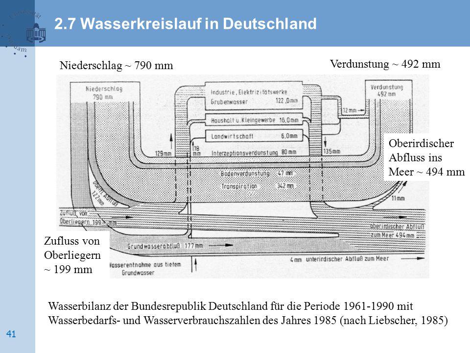 Wasserbilanz der Bundesrepublik Deutschland für die Periode 1961-1990 mit Wasserbedarfs- und Wasserverbrauchszahlen des Jahres 1985 (nach Liebscher, 1